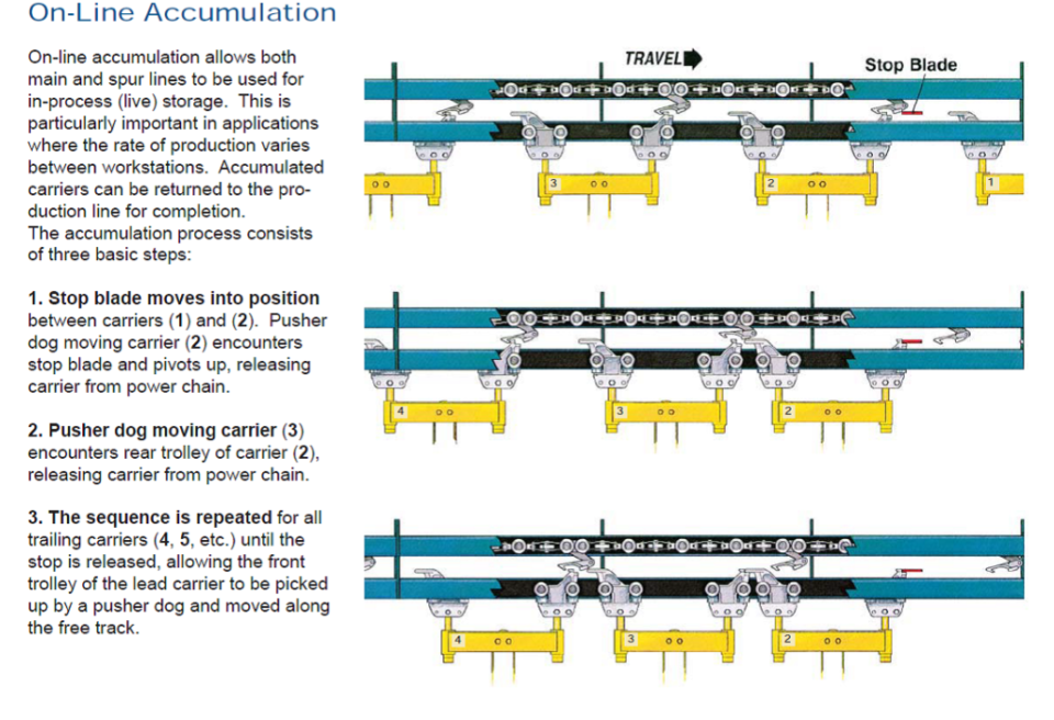 Power and Free Conveyor Systems   Ultimation - Jervis Webb Conveyors