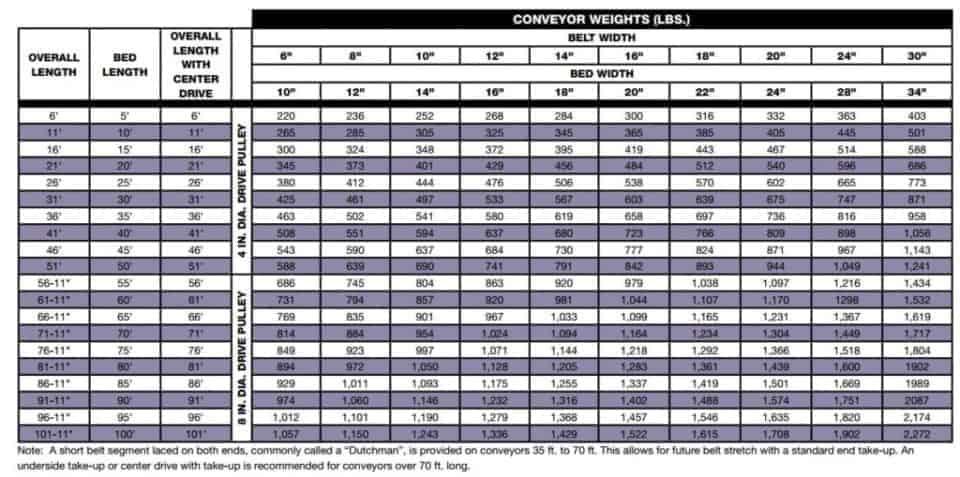 Conveyor Belt 16 Quot Wide X 6 Long 12 Quot Belt Width Buy