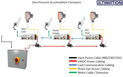 24V 20A Power Supply for Motorized Roller (MDR)