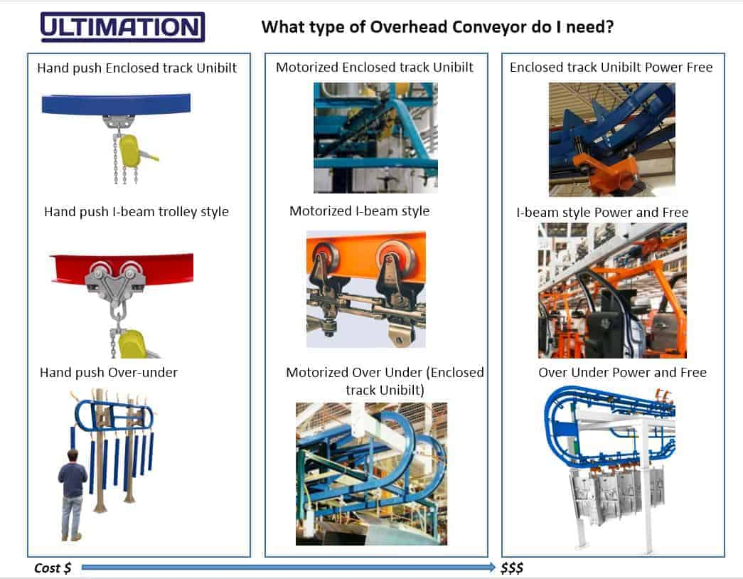 Types of overhead conveyors